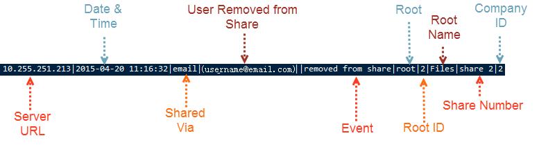 UserRemovedfromIndividualShare.png