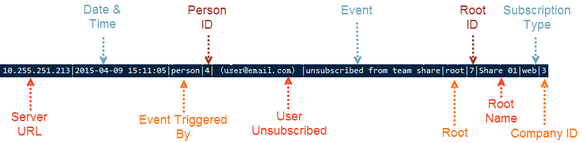 UserisUnsubscribed.png